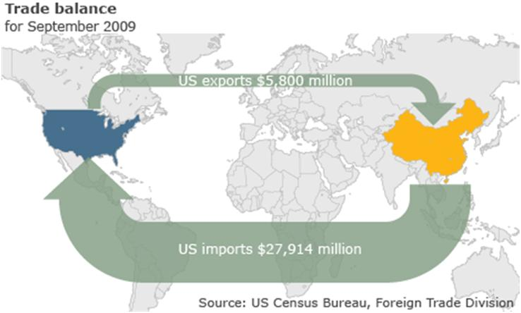 US-China Trade Balance