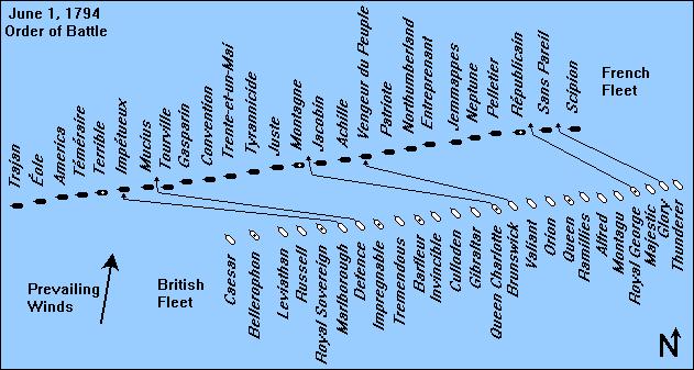 british navy June_1_1794_Order_of_Battle_Map
