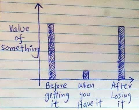 value timeline