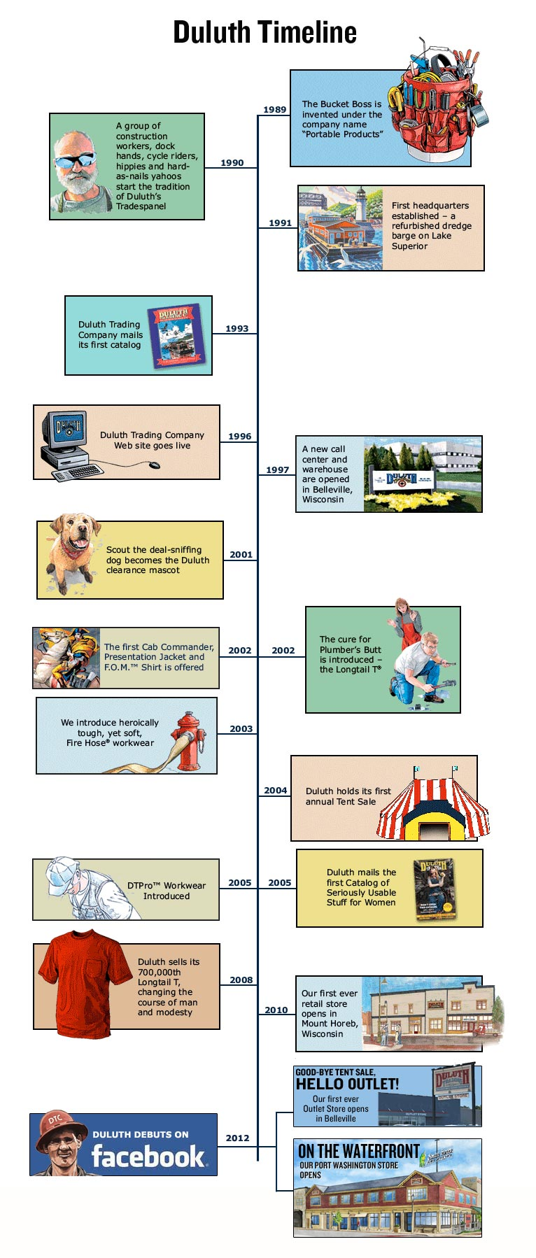 Duluth_Timeline_Feb2013_03