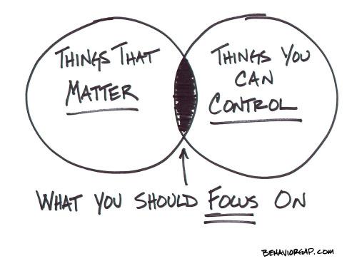 shrinking focus on