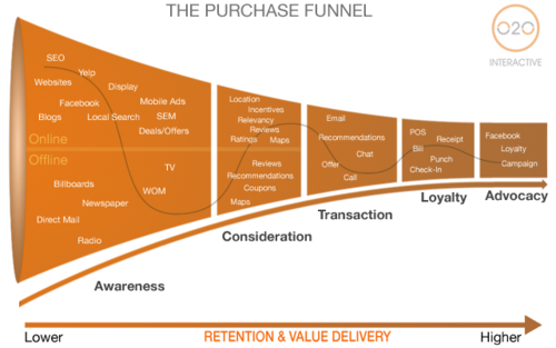 purchase funnel The purchase / purchasing funnel is a model which describes the theoretical  customer journey from the moment of first contact with your brand to the ultimate.