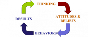 thinking attitudes change