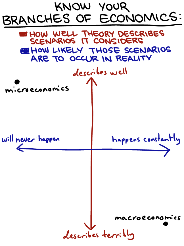 economics types