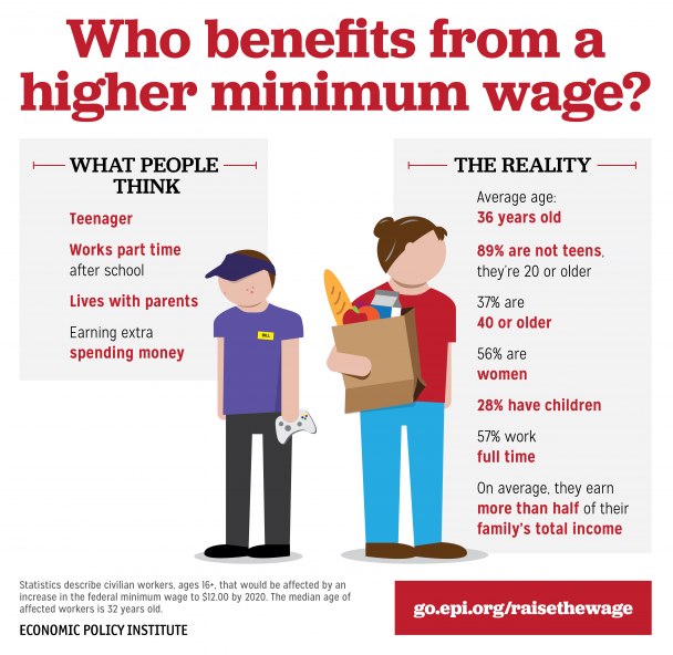 min benefit wage