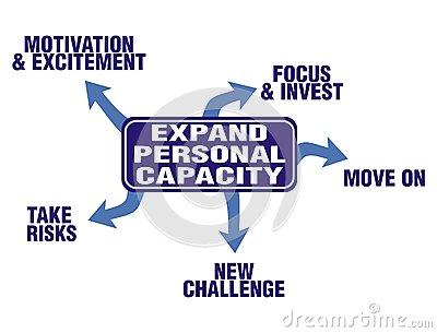 capacity expand-personal-capacity
