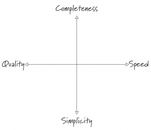 complex complete simple quality