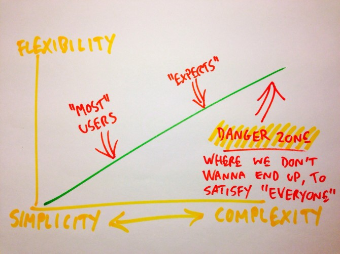 simplicity complex danger
