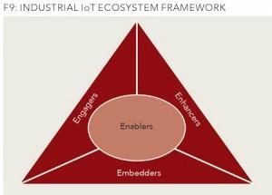 enablers embedders engagers enhancers