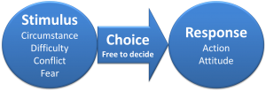 stimulus-response-circumstance-conflict-event