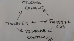 twitter 3 new content response tweets